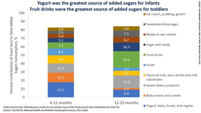 Chart showing products contributing certain amounts of sugar to babies and toddlers